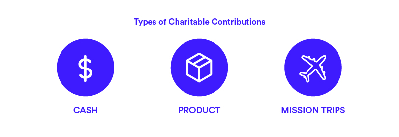 types of contributions